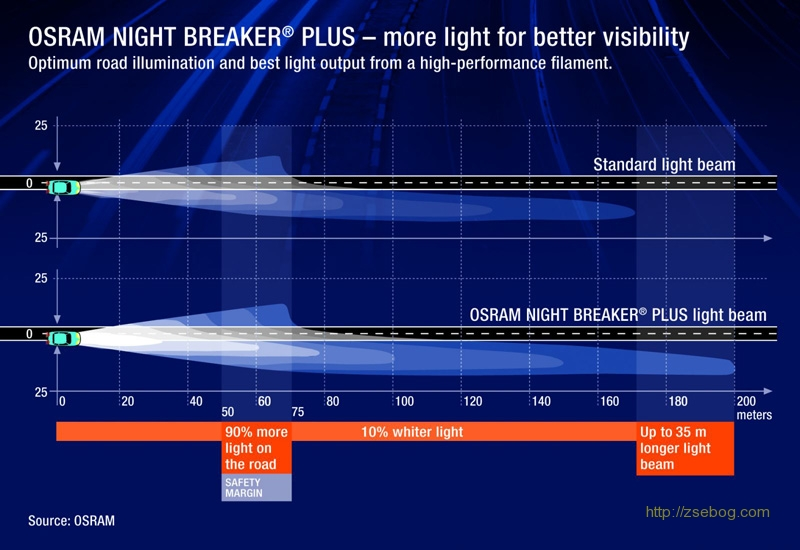 Osram NightBreaker Plus_4